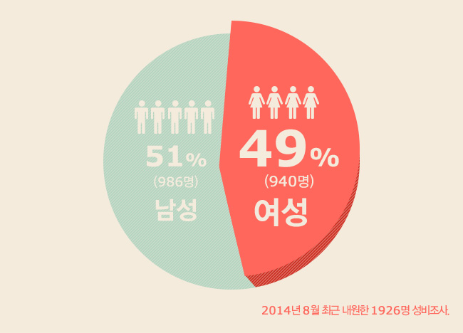 내원환자의 49%는 여성